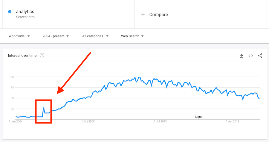 analytics term surge in November 2005 after Google Analytics launches