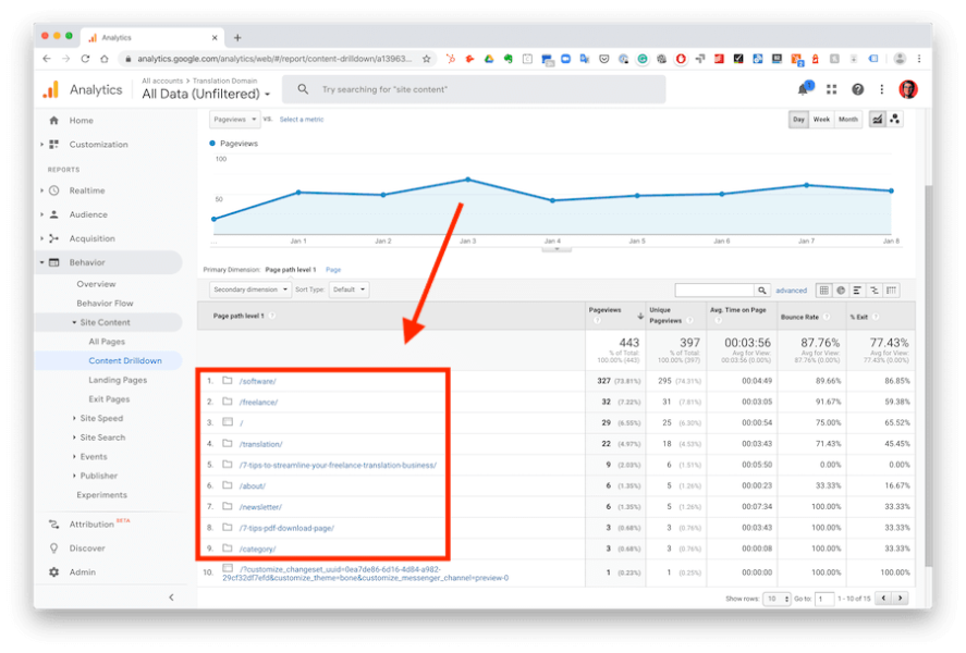 google analytics behavior content drilldown report example