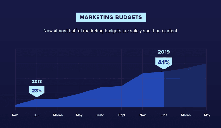 content marketing budgets from 2018 to 2019