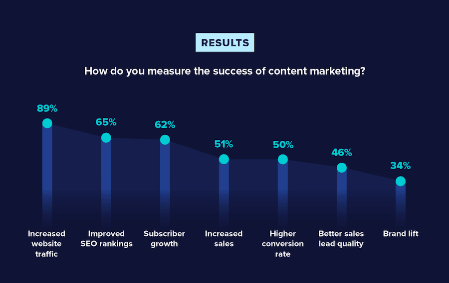 content marketing success metrics for your business