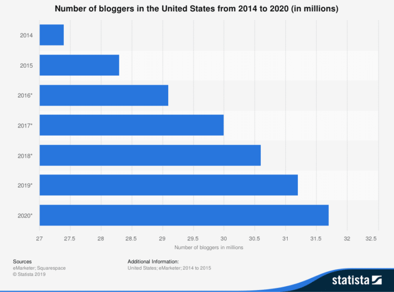 number of bloggers in the US from 2014 to 2020