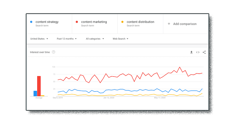 google trends data used in marketing research