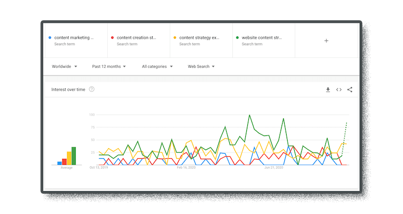 google trends data helps with keyword research and validation