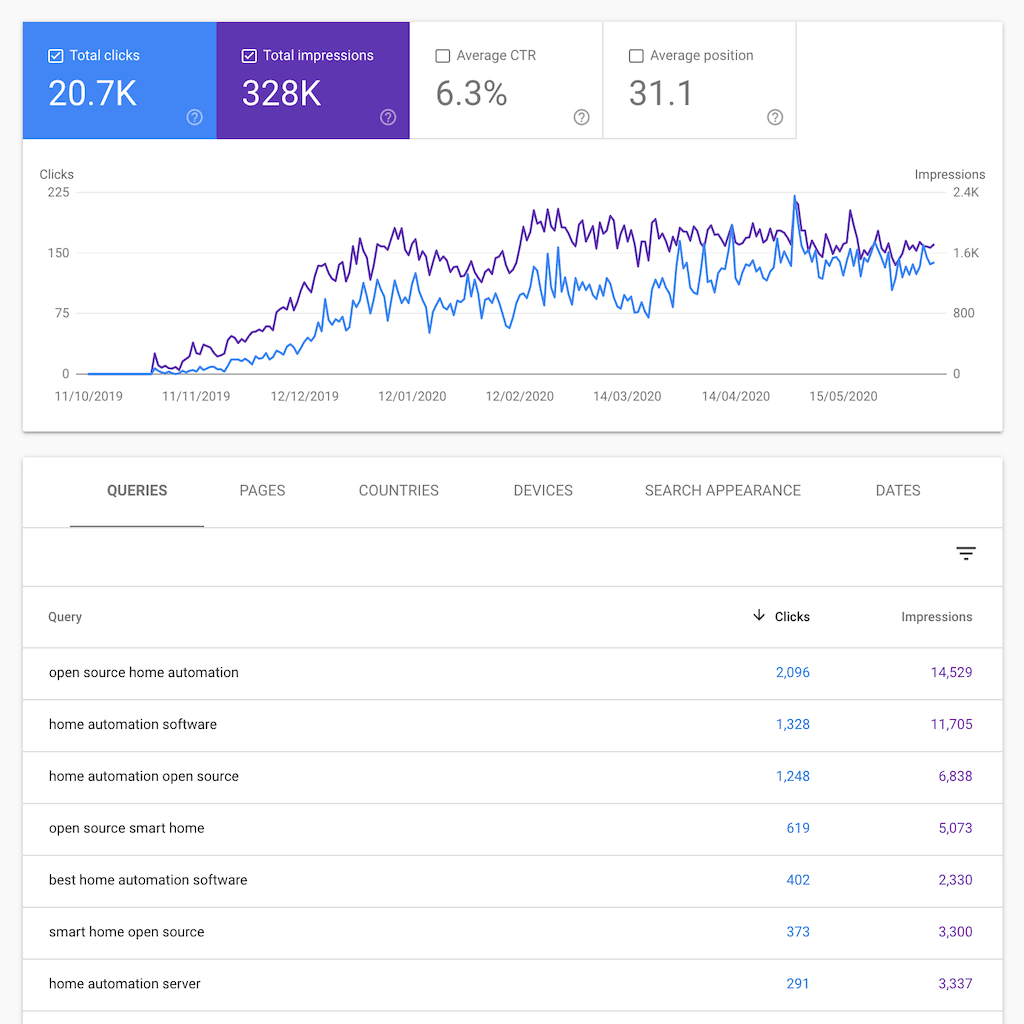 google search console data for software company